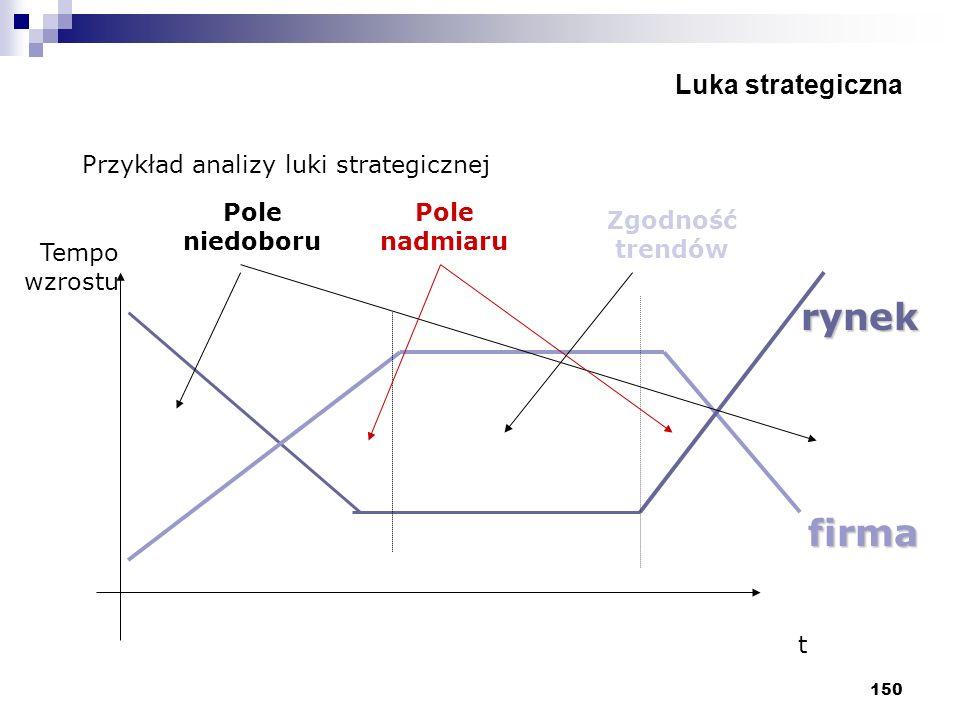 150 Luka strategiczna Przykład analizy luki strategicznej t Tempo wzrostu rynek firma Pole nadmiaru Pole niedoboru Zgodność trendów