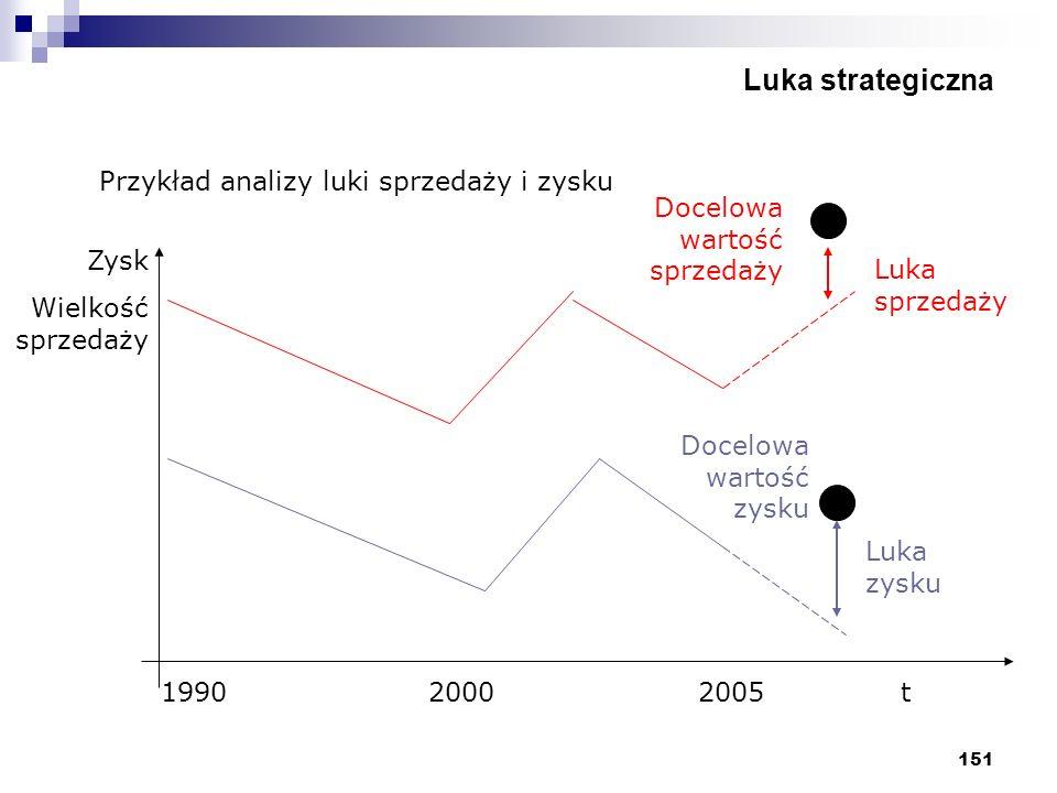 151 Luka strategiczna Przykład analizy luki sprzedaży i zysku Zysk Wielkość sprzedaży 1990 2000 2005t Docelowa wartość sprzedaży Docelowa wartość zysk