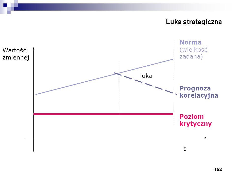 152 Luka strategiczna luka Norma (wielkość zadana) Prognoza korelacyjna Poziom krytyczny Wartość zmiennej t