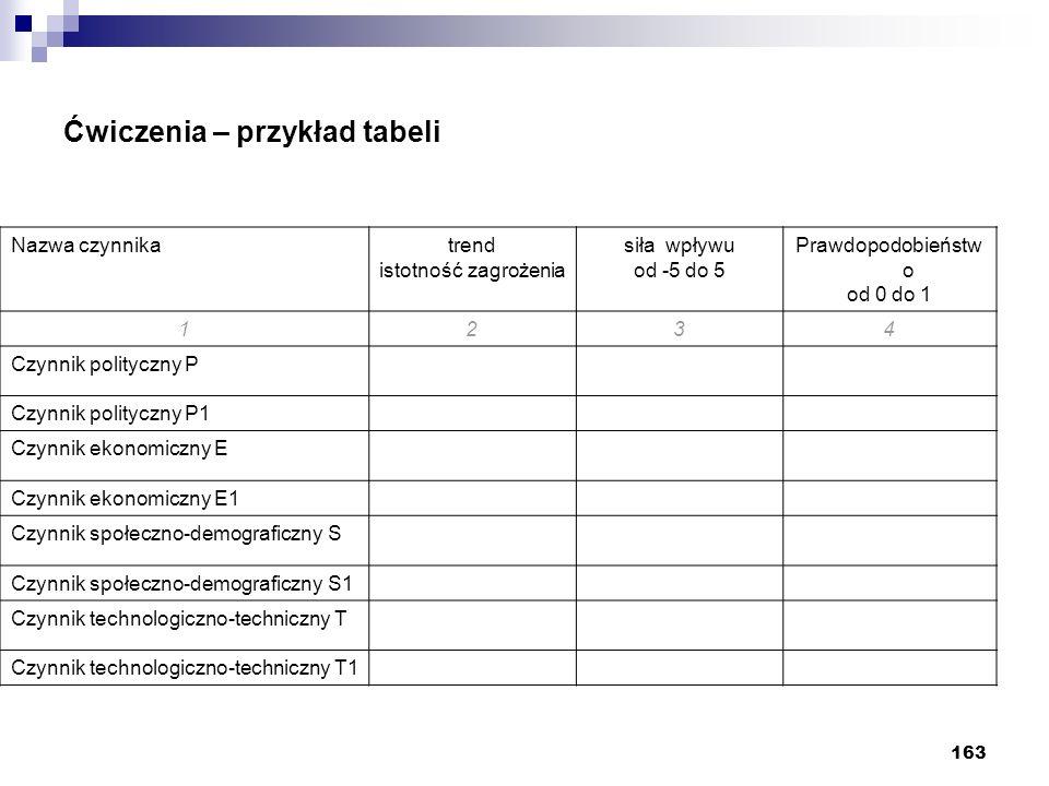 163 Ćwiczenia – przykład tabeli Nazwa czynnikatrend istotność zagrożenia siła wpływu od -5 do 5 Prawdopodobieństw o od 0 do 1 1234 Czynnik polityczny