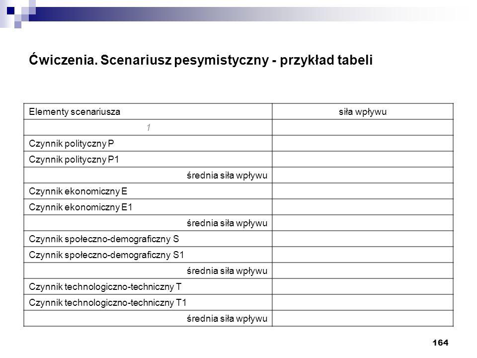 164 Ćwiczenia. Scenariusz pesymistyczny - przykład tabeli Elementy scenariuszasiła wpływu 1 Czynnik polityczny P Czynnik polityczny P1 średnia siła wp