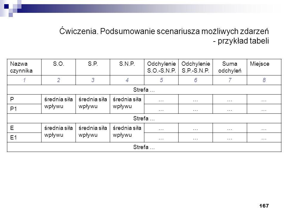 167 Ćwiczenia. Podsumowanie scenariusza możliwych zdarzeń - przykład tabeli Nazwa czynnika S.O.S.P.S.N.P.Odchylenie S.O.-S.N.P. Odchylenie S.P.-S.N.P.