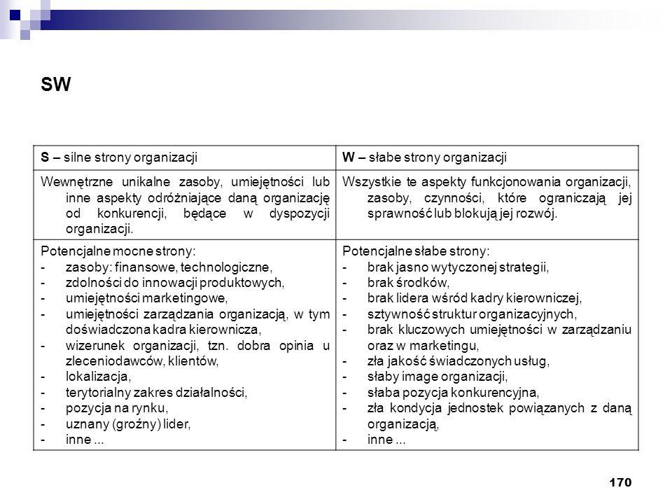 170 SW S – silne strony organizacjiW – słabe strony organizacji Wewnętrzne unikalne zasoby, umiejętności lub inne aspekty odróżniające daną organizacj