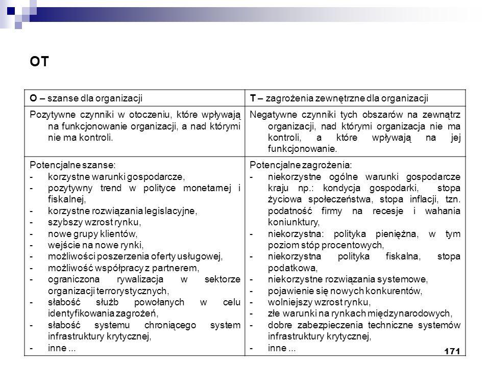 171 OT O – szanse dla organizacjiT – zagrożenia zewnętrzne dla organizacji Pozytywne czynniki w otoczeniu, które wpływają na funkcjonowanie organizacj