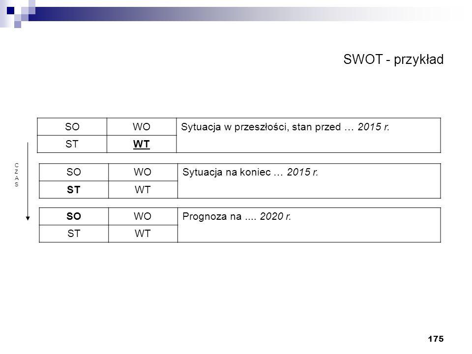 175 SWOT - przykład CZASCZAS SOWOSytuacja w przeszłości, stan przed … 2015 r. STWT SOWOSytuacja na koniec … 2015 r. STWT SOWOPrognoza na.... 2020 r. S