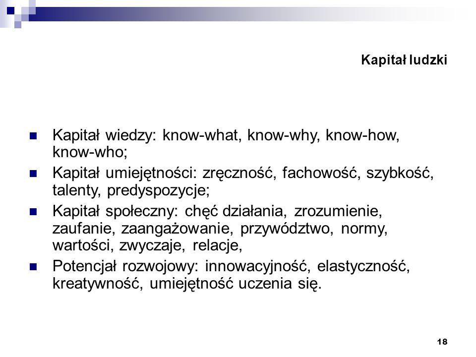 18 Kapitał ludzki Kapitał wiedzy: know-what, know-why, know-how, know-who; Kapitał umiejętności: zręczność, fachowość, szybkość, talenty, predyspozycj