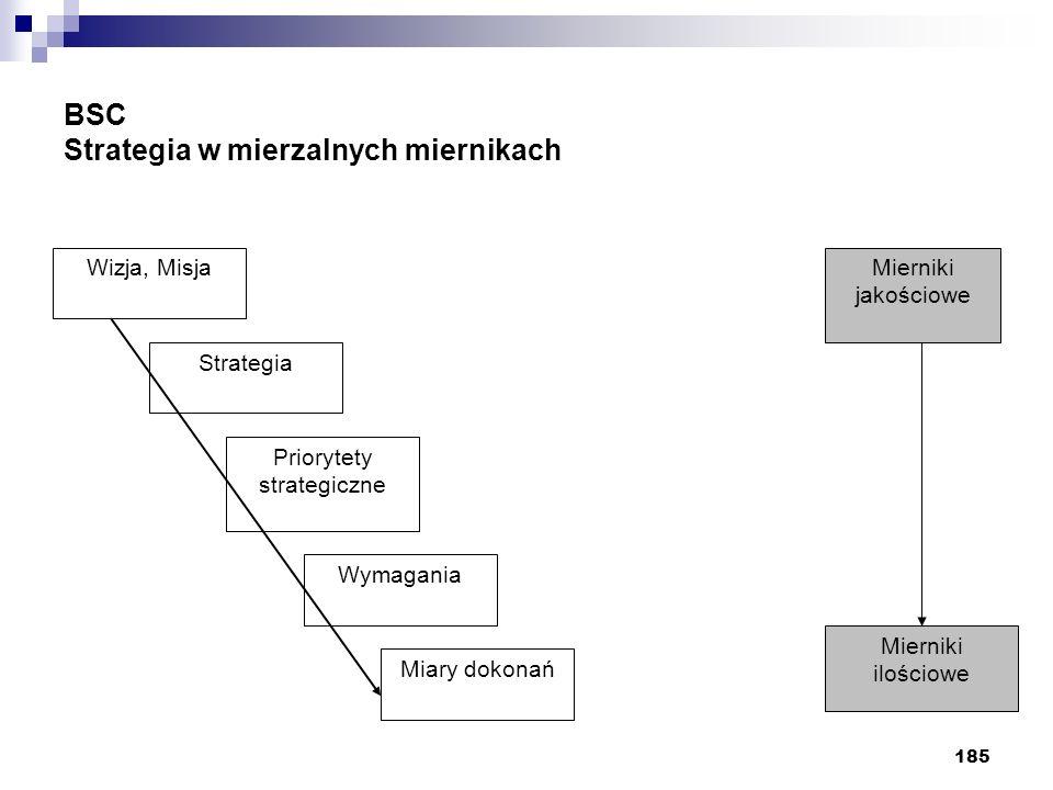 185 BSC Strategia w mierzalnych miernikach Wizja, Misja Strategia Priorytety strategiczne Wymagania Miary dokonań Mierniki ilościowe Mierniki jakościo