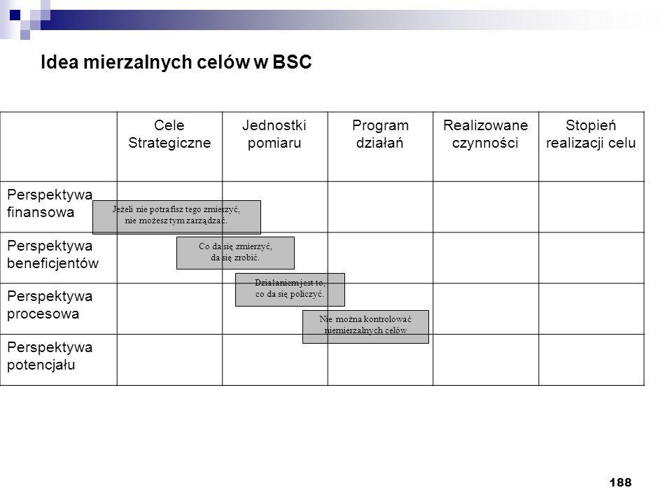 188 Idea mierzalnych celów w BSC Jeżeli nie potrafisz tego zmierzyć, nie możesz tym zarządzać. Co da się zmierzyć, da się zrobić. Działaniem jest to,