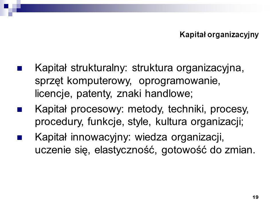 19 Kapitał organizacyjny Kapitał strukturalny: struktura organizacyjna, sprzęt komputerowy, oprogramowanie, licencje, patenty, znaki handlowe; Kapitał