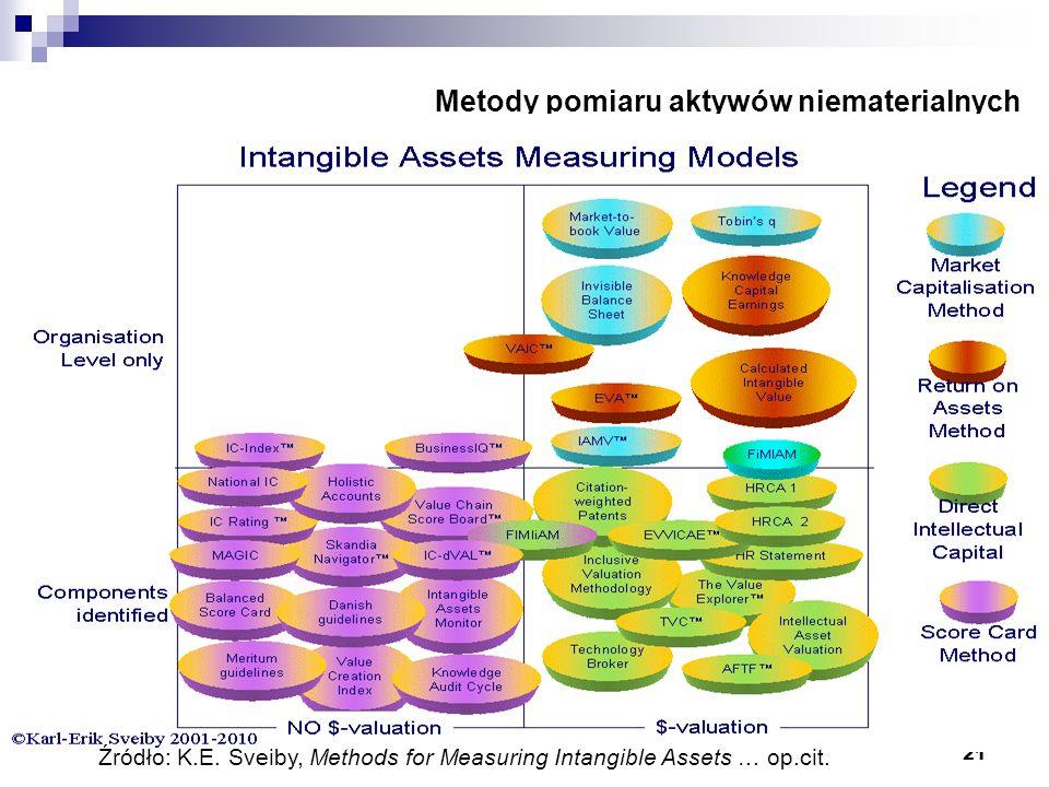 21 Metody pomiaru aktywów niematerialnych Źródło: K.E. Sveiby, Methods for Measuring Intangible Assets … op.cit.