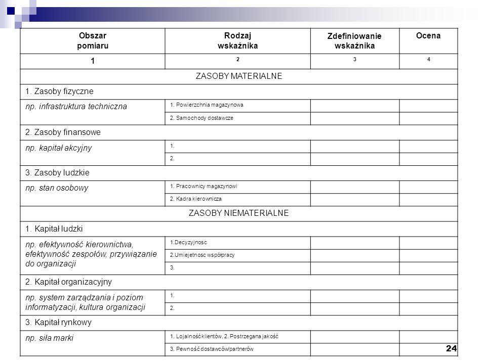 24 Obszar pomiaru Rodzaj wskaźnika Zdefiniowanie wskaźnika Ocena 1 234 ZASOBY MATERIALNE 1. Zasoby fizyczne np. infrastruktura techniczna 1. Powierzch