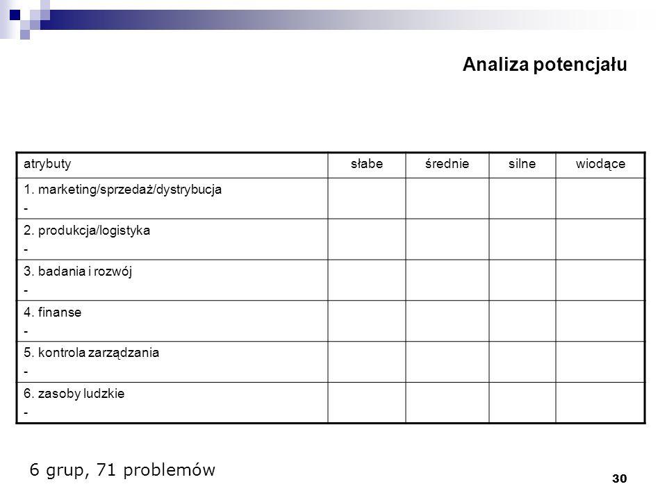 30 Analiza potencjału atrybutysłabeśredniesilnewiodące 1. marketing/sprzedaż/dystrybucja - 2. produkcja/logistyka - 3. badania i rozwój - 4. finanse -