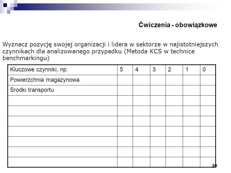 36 Ćwiczenia - obowiązkowe Kluczowe czynniki, np.543210 Powierzchnia magazynowa Środki transportu Wyznacz pozycję swojej organizacji i lidera w sektor