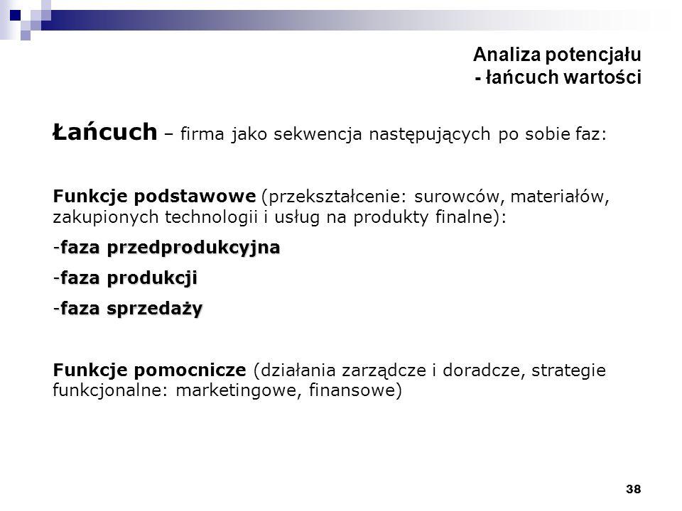38 Analiza potencjału - łańcuch wartości Łańcuch – firma jako sekwencja następujących po sobie faz: Funkcje podstawowe (przekształcenie: surowców, mat