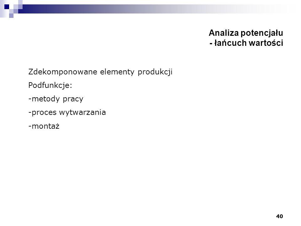 40 Analiza potencjału - łańcuch wartości Zdekomponowane elementy produkcji Podfunkcje: -metody pracy -proces wytwarzania -montaż