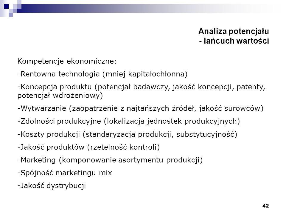 42 Analiza potencjału - łańcuch wartości Kompetencje ekonomiczne: -Rentowna technologia (mniej kapitałochłonna) -Koncepcja produktu (potencjał badawcz