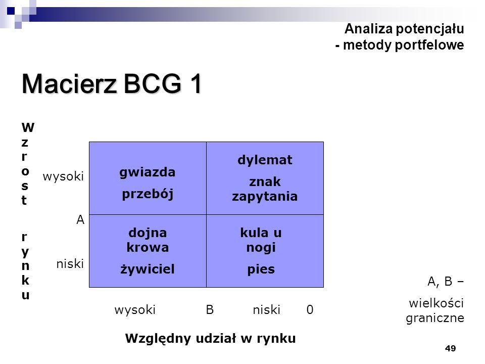 49 Analiza potencjału - metody portfelowe Macierz BCG 1 gwiazda przebój dojna krowa żywiciel dylemat znak zapytania kula u nogi pies Wzrost rynkuWzros