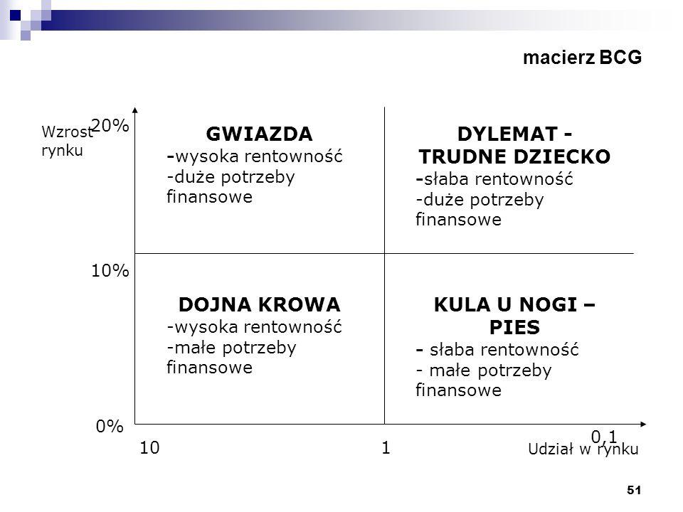 51 macierz BCG Wzrost rynku Udział w rynku GWIAZDA -wysoka rentowność -duże potrzeby finansowe DOJNA KROWA -wysoka rentowność -małe potrzeby finansowe