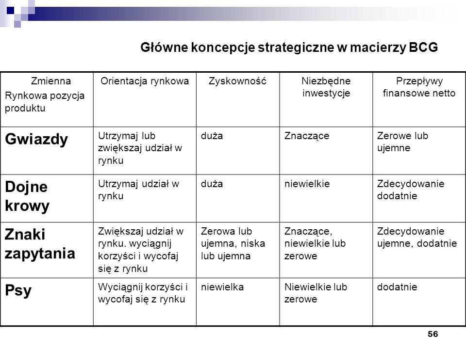 56 Główne koncepcje strategiczne w macierzy BCG Zmienna Rynkowa pozycja produktu Orientacja rynkowaZyskownośćNiezbędne inwestycje Przepływy finansowe