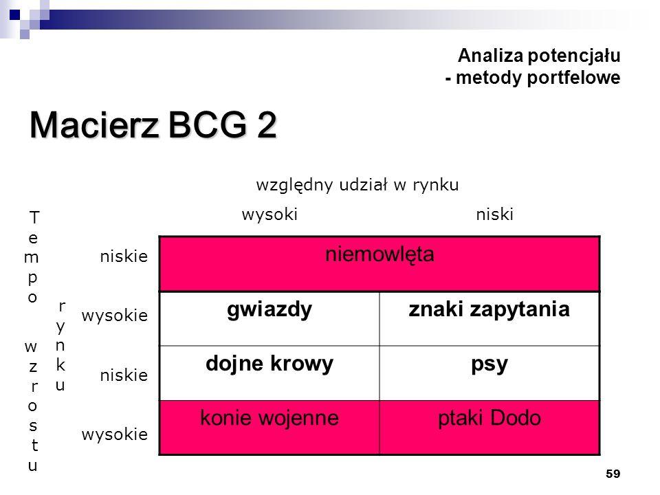 59 Analiza potencjału - metody portfelowe Macierz BCG 2 gwiazdyznaki zapytania dojne krowypsy konie wojenneptaki Dodo niemowlęta względny udział w ryn