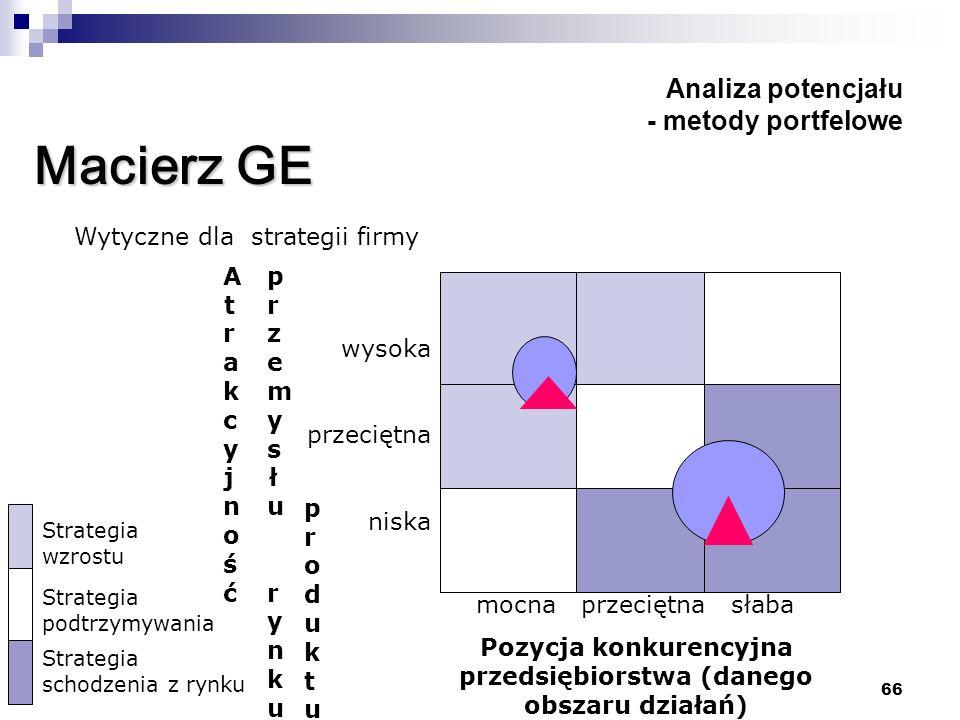 66 Analiza potencjału - metody portfelowe Macierz GE Wytyczne dla strategii firmy mocna przeciętna słaba Pozycja konkurencyjna przedsiębiorstwa (daneg