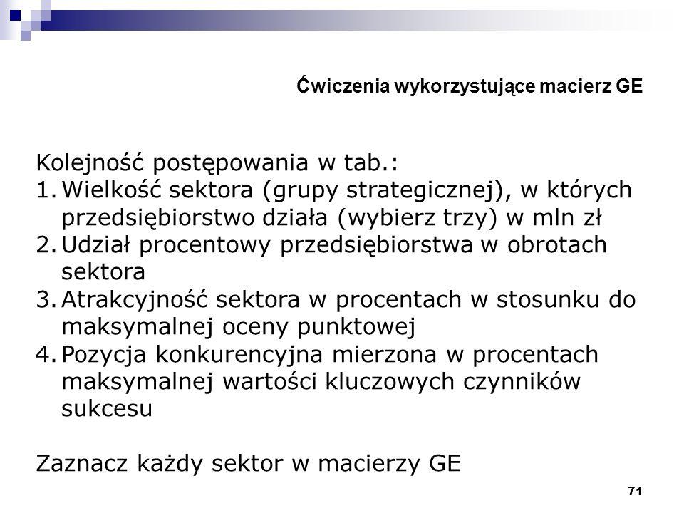 71 Ćwiczenia wykorzystujące macierz GE Kolejność postępowania w tab.: 1.Wielkość sektora (grupy strategicznej), w których przedsiębiorstwo działa (wyb