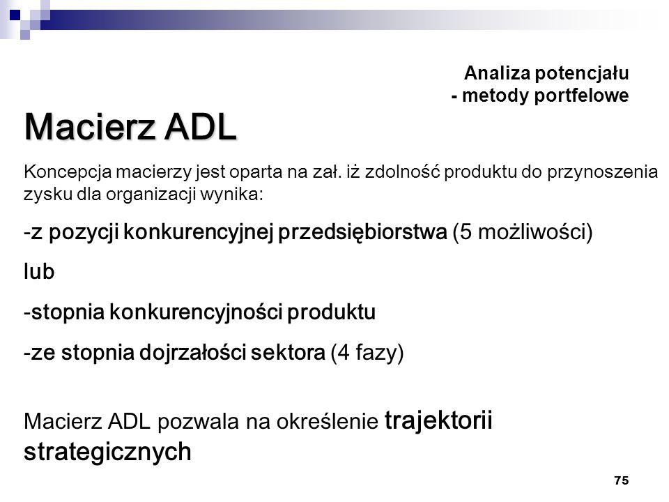 75 Analiza potencjału - metody portfelowe Macierz ADL Koncepcja macierzy jest oparta na zał. iż zdolność produktu do przynoszenia zysku dla organizacj