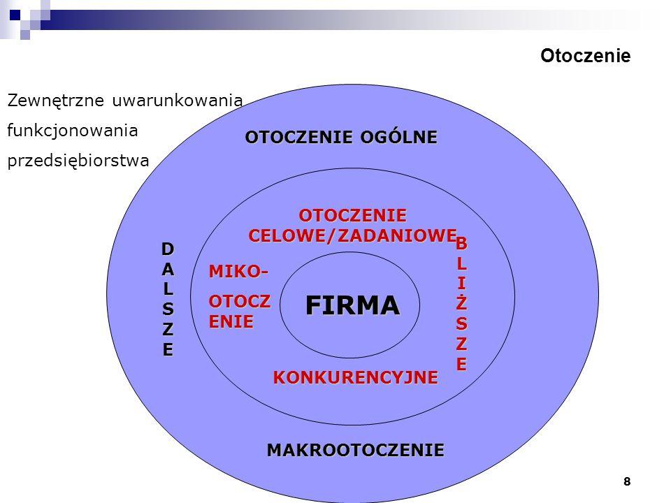 8 Otoczenie Zewnętrzne uwarunkowania funkcjonowania przedsiębiorstwa OTOCZENIE OGÓLNE FIRMA OTOCZENIE CELOWE/ZADANIOWE KONKURENCYJNE MAKROOTOCZENIE MI