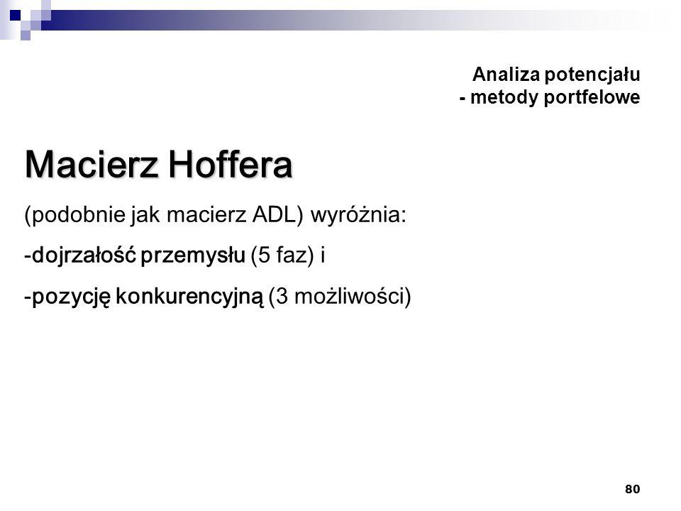 80 Analiza potencjału - metody portfelowe Macierz Hoffera (podobnie jak macierz ADL) wyróżnia: -dojrzałość przemysłu (5 faz) i -pozycję konkurencyjną