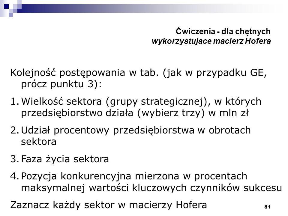 81 Ćwiczenia - dla chętnych wykorzystujące macierz Hofera Kolejność postępowania w tab. (jak w przypadku GE, prócz punktu 3): 1.Wielkość sektora (grup