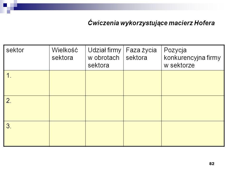 82 Ćwiczenia wykorzystujące macierz Hofera sektorWielkość sektora Udział firmy w obrotach sektora Faza życia sektora Pozycja konkurencyjna firmy w sek