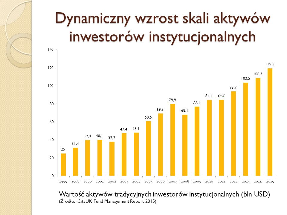 Dynamiczny wzrost skali aktywów inwestorów instytucjonalnych Wartość aktywów tradycyjnych inwestorów instytucjonalnych (bln USD) (Źródło: CityUK Fund