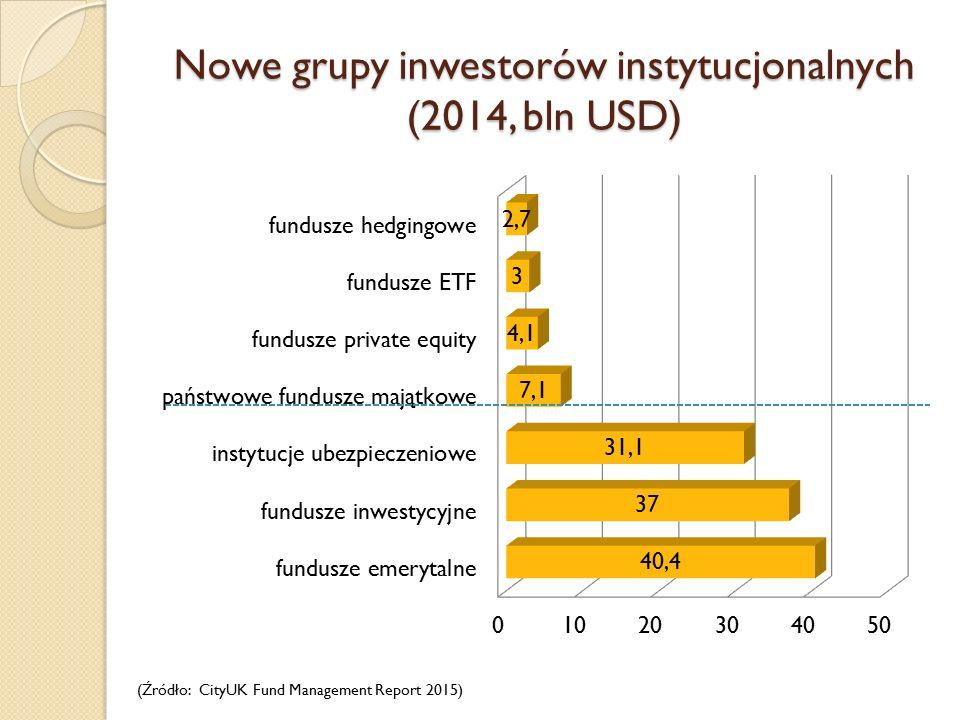 Nowe grupy inwestorów instytucjonalnych (2014, bln USD) (Źródło: CityUK Fund Management Report 2015)