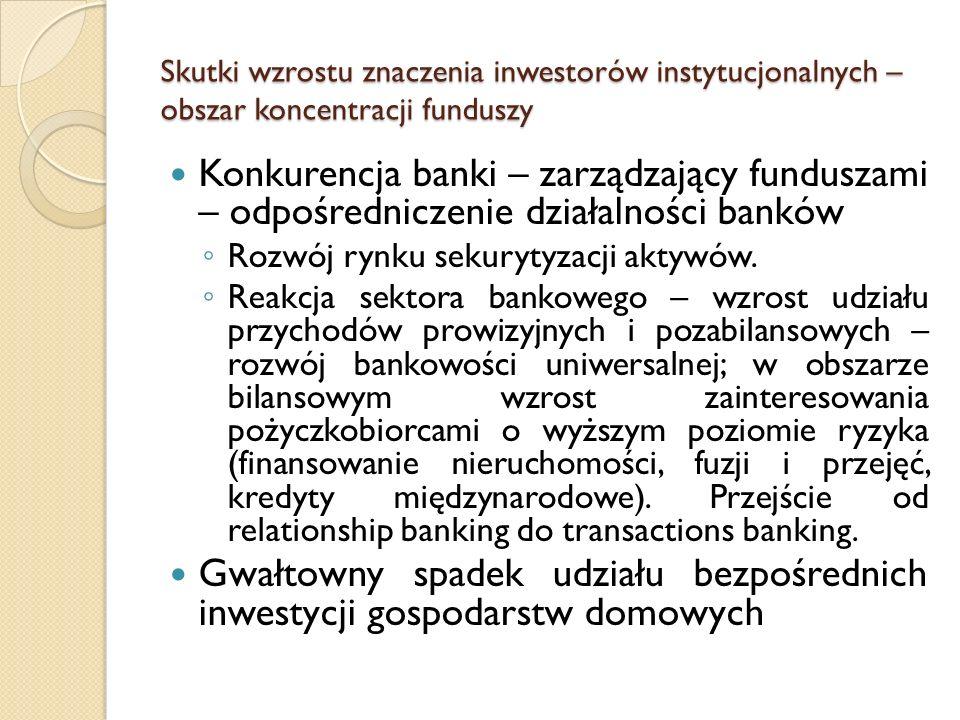 Skutki wzrostu znaczenia inwestorów instytucjonalnych – obszar transferu zasobów ekonomicznych Wzrost udziału inwestorów instytucjonalnych skutkuje wydłużeniem terminów zapadalności aktywów w portfelach i zmianami struktury portfeli (wzrost udziału papierów udziałowych).