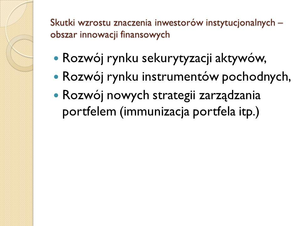 Skutki wzrostu znaczenia inwestorów instytucjonalnych – obszar innowacji finansowych Rozwój rynku sekurytyzacji aktywów, Rozwój rynku instrumentów poc