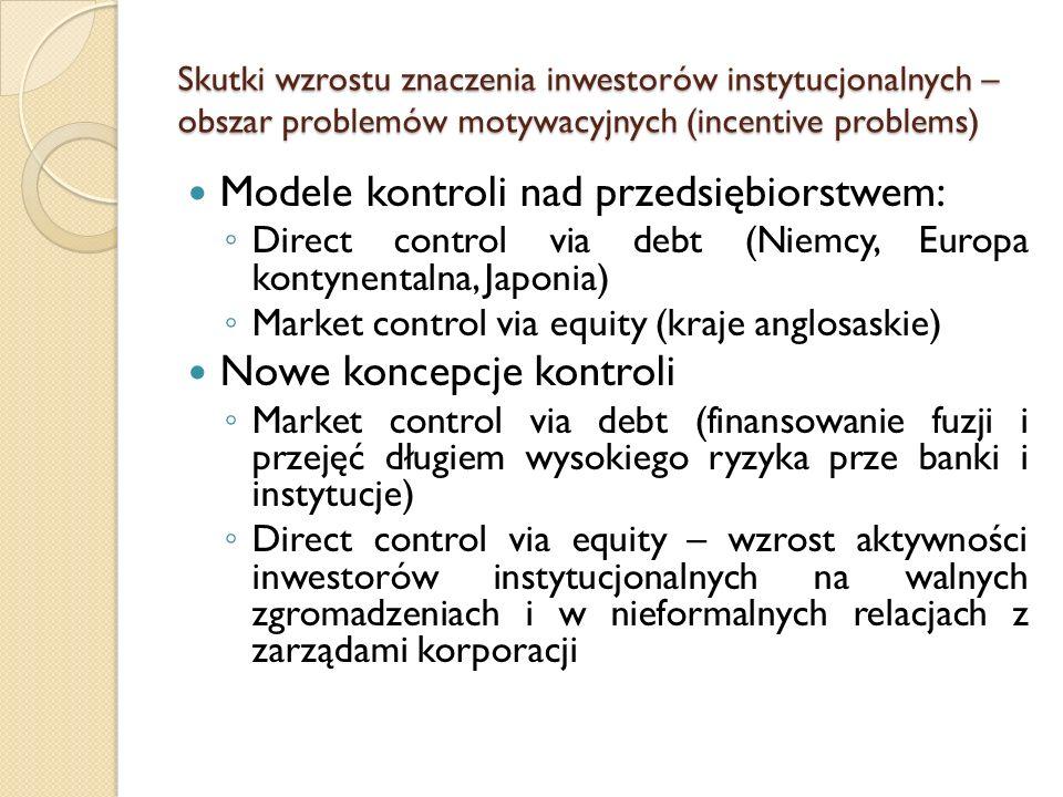 Skutki wzrostu znaczenia inwestorów instytucjonalnych – obszar problemów motywacyjnych (incentive problems) Modele kontroli nad przedsiębiorstwem: ◦ Direct control via debt (Niemcy, Europa kontynentalna, Japonia) ◦ Market control via equity (kraje anglosaskie) Nowe koncepcje kontroli ◦ Market control via debt (finansowanie fuzji i przejęć długiem wysokiego ryzyka prze banki i instytucje) ◦ Direct control via equity – wzrost aktywności inwestorów instytucjonalnych na walnych zgromadzeniach i w nieformalnych relacjach z zarządami korporacji