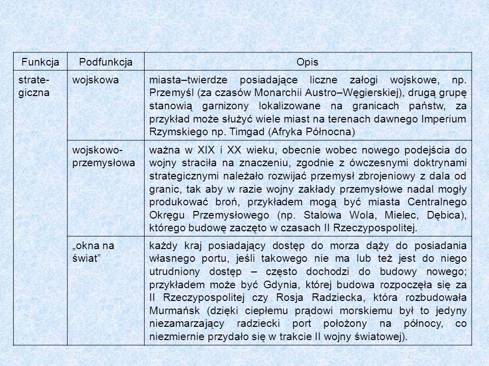 FunkcjaPodfunkcjaOpis strate- giczna wojskowamiasta–twierdze posiadające liczne załogi wojskowe, np. Przemyśl (za czasów Monarchii Austro–Węgierskiej)