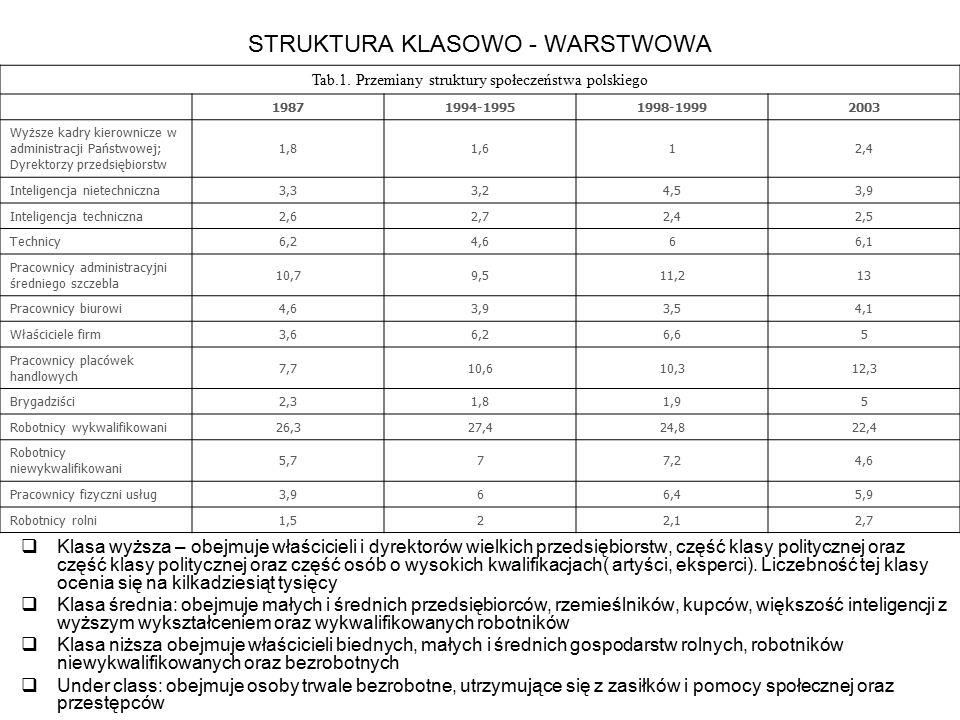 STRUKTURA KLASOWO - WARSTWOWA  Klasa wyższa – obejmuje właścicieli i dyrektorów wielkich przedsiębiorstw, część klasy politycznej oraz część klasy po