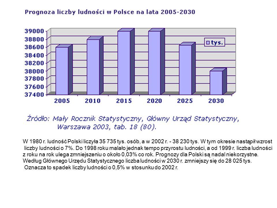 W 1980 r. ludność Polski liczyła 35 735 tys. osób, a w 2002 r. - 38 230 tys. W tym okresie nastąpił wzrost liczby ludności o 7%. Do 1998 roku malało j