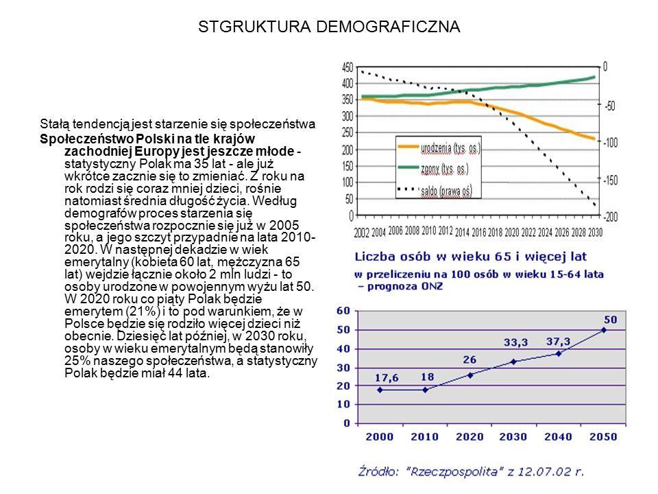 STRUKTURA DEMOGRAFICZNA Nastąpiły zmiany struktury demograficznej kraju w podziale na grupy: w wieku przedprodukcyjnym (do 17 lat), w wieku produkcyjnym (18-64 lata dla mężczyzn i 18-59 lat dla kobiet), w wieku poprodukcyjnym (65 lat i więcej dla mężczyzn oraz 60 lat i więcej dla kobiet).