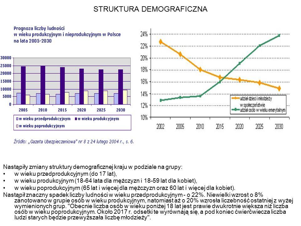 STRUKTURA DEMOGRAFICZNA Nastąpiły zmiany struktury demograficznej kraju w podziale na grupy: w wieku przedprodukcyjnym (do 17 lat), w wieku produkcyjn