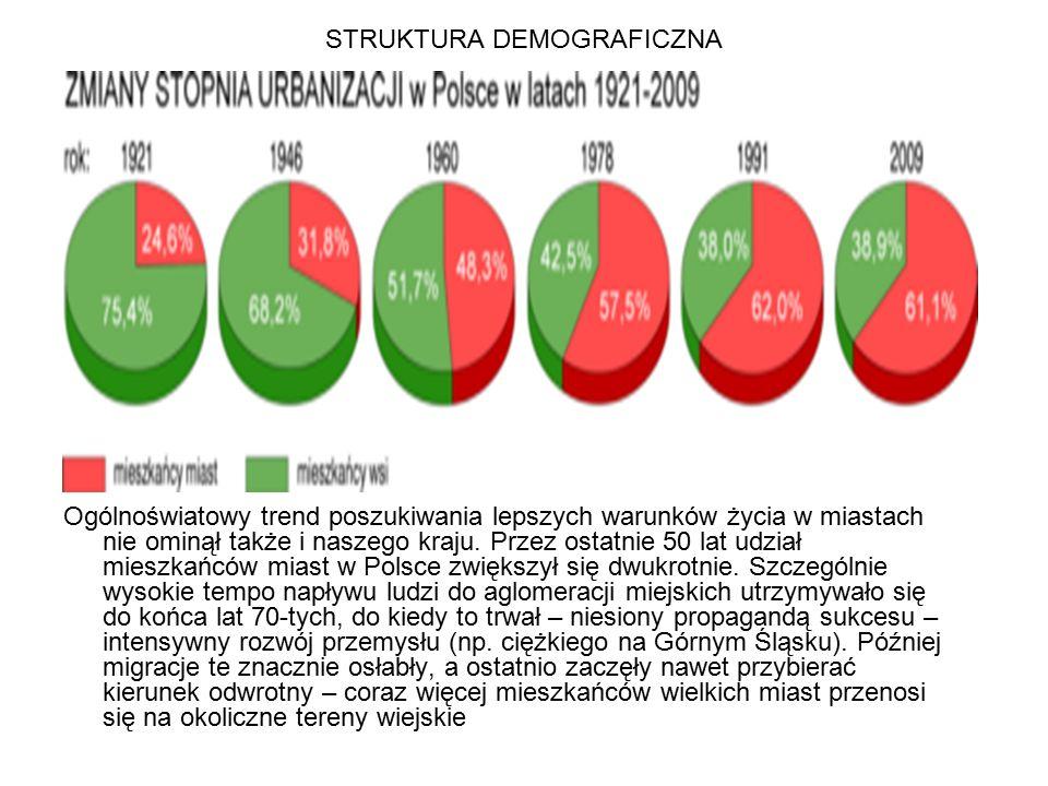 Struktura demograficzna Stopień feminizacji w Polsce wynosi 106,6 kobiet na 100 mężczyzn.