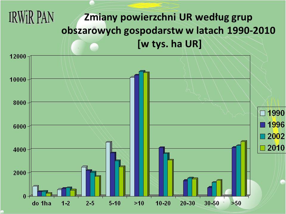 Zmiany powierzchni UR według grup obszarowych gospodarstw w latach 1990-2010 [w tys. ha UR]