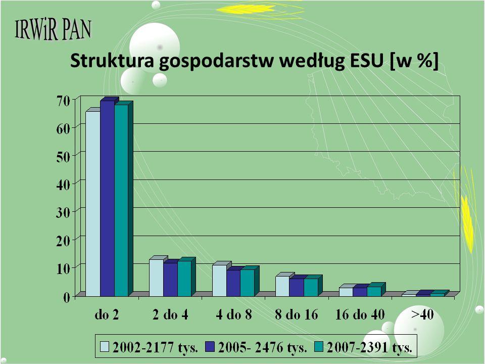 Struktura gospodarstw według ESU [w %]