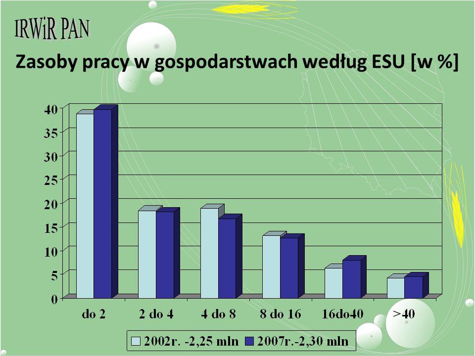 Zasoby pracy w gospodarstwach według ESU [w %]
