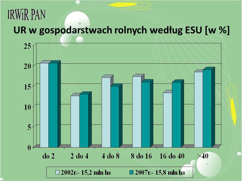 UR w gospodarstwach rolnych według ESU [w %]