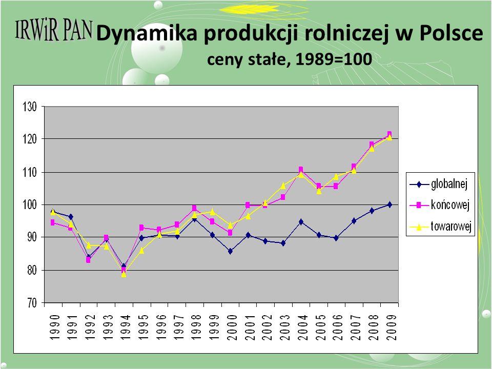 Dynamika produkcji rolniczej w Polsce ceny stałe, 1989=100