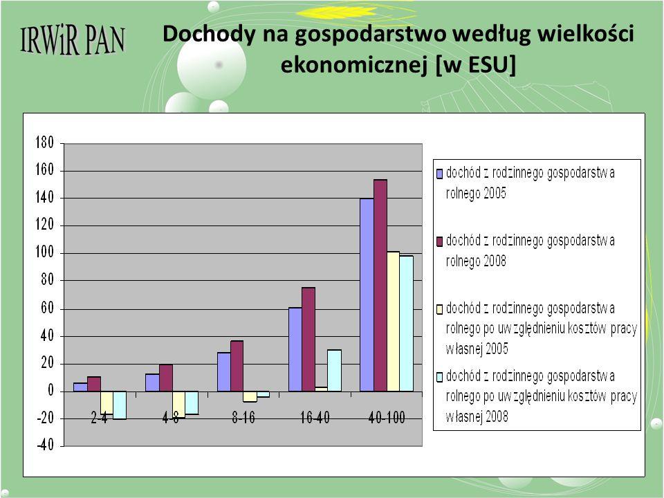 Dochody na gospodarstwo według wielkości ekonomicznej [w ESU]