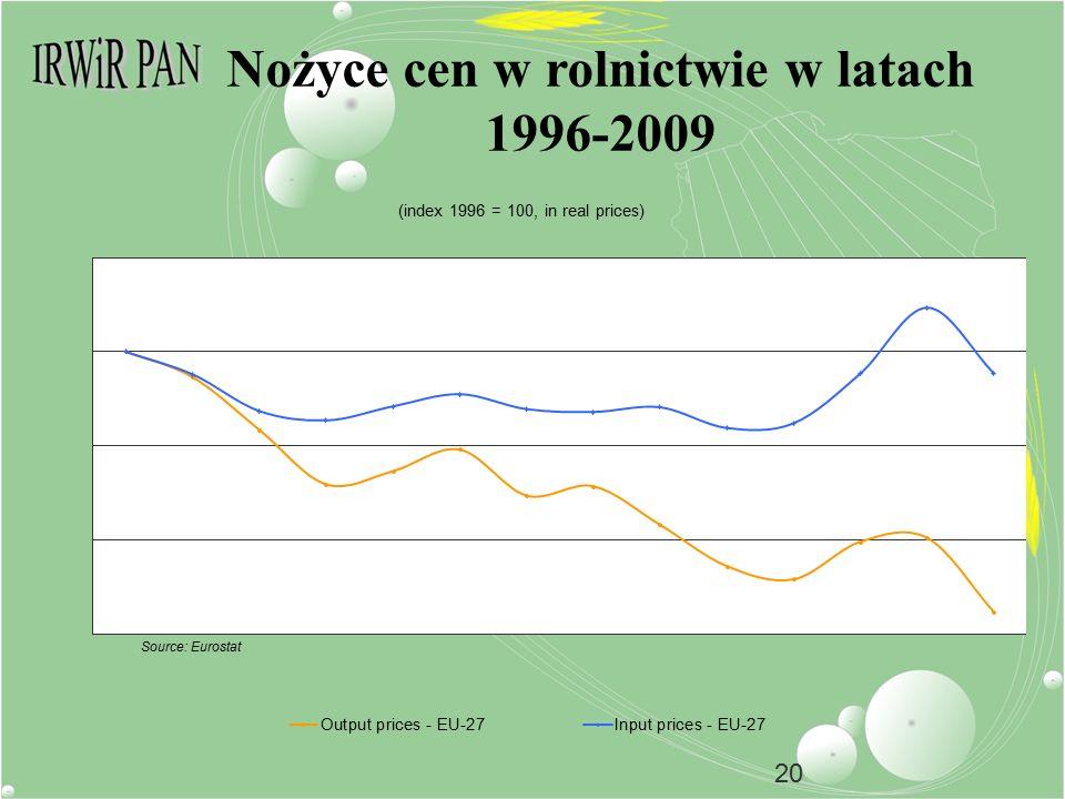 20 Nożyce cen w rolnictwie w latach 1996-2009 Source: Eurostat