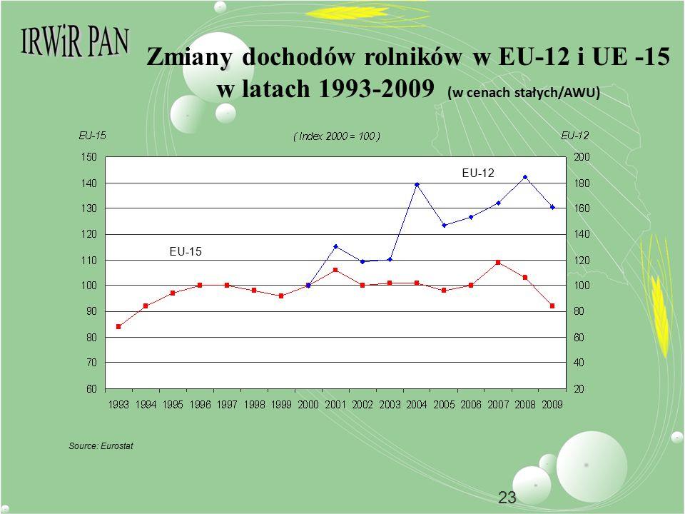 23 Zmiany dochodów rolników w EU-12 i UE -15 w latach 1993-2009 (w cenach stałych/AWU) Source: Eurostat EU-15 EU-12